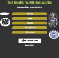 Tom Mueller vs Erik Domaschke h2h player stats