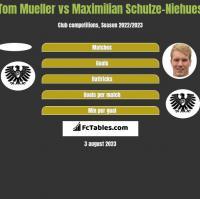 Tom Mueller vs Maximilian Schulze-Niehues h2h player stats