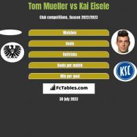 Tom Mueller vs Kai Eisele h2h player stats