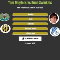 Tom Muyters vs Ruud Swinkels h2h player stats