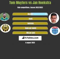 Tom Muyters vs Jan Hoekstra h2h player stats