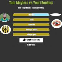 Tom Muyters vs Youri Roulaux h2h player stats