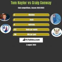 Tom Naylor vs Craig Conway h2h player stats