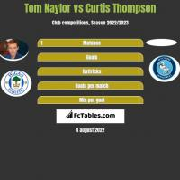 Tom Naylor vs Curtis Thompson h2h player stats