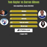 Tom Naylor vs Darron Gibson h2h player stats