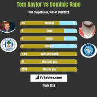 Tom Naylor vs Dominic Gape h2h player stats