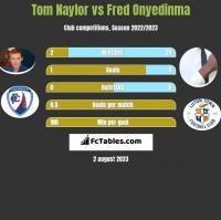 Tom Naylor vs Fred Onyedinma h2h player stats