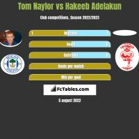 Tom Naylor vs Hakeeb Adelakun h2h player stats