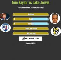 Tom Naylor vs Jake Jervis h2h player stats
