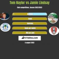 Tom Naylor vs Jamie Lindsay h2h player stats