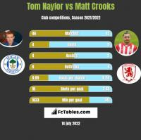 Tom Naylor vs Matt Crooks h2h player stats