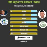 Tom Naylor vs Richard Towell h2h player stats