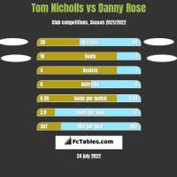Tom Nicholls vs Danny Rose h2h player stats