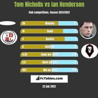 Tom Nicholls vs Ian Henderson h2h player stats