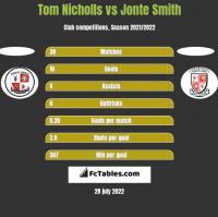 Tom Nicholls vs Jonte Smith h2h player stats