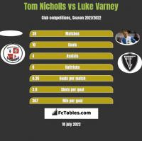 Tom Nicholls vs Luke Varney h2h player stats