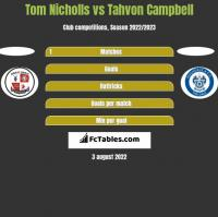 Tom Nicholls vs Tahvon Campbell h2h player stats