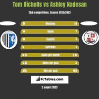 Tom Nicholls vs Ashley Nadesan h2h player stats