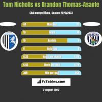 Tom Nicholls vs Brandon Thomas-Asante h2h player stats