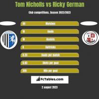 Tom Nicholls vs Ricky German h2h player stats