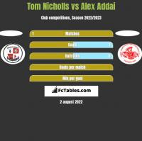 Tom Nicholls vs Alex Addai h2h player stats