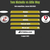 Tom Nicholls vs Alfie May h2h player stats