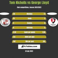 Tom Nicholls vs George Lloyd h2h player stats