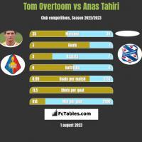 Tom Overtoom vs Anas Tahiri h2h player stats