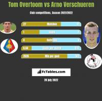 Tom Overtoom vs Arno Verschueren h2h player stats
