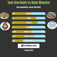 Tom Overtoom vs Daan Rienstra h2h player stats