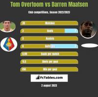 Tom Overtoom vs Darren Maatsen h2h player stats