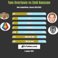 Tom Overtoom vs Emil Hansson h2h player stats