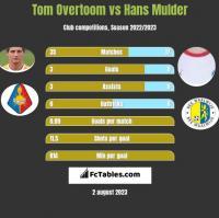Tom Overtoom vs Hans Mulder h2h player stats