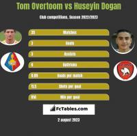 Tom Overtoom vs Huseyin Dogan h2h player stats