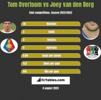 Tom Overtoom vs Joey van den Berg h2h player stats