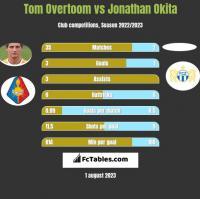 Tom Overtoom vs Jonathan Okita h2h player stats