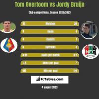 Tom Overtoom vs Jordy Bruijn h2h player stats