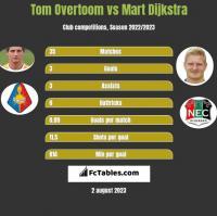 Tom Overtoom vs Mart Dijkstra h2h player stats