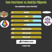 Tom Overtoom vs Andrija Filipovic h2h player stats