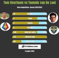 Tom Overtoom vs Tommie van De Looi h2h player stats