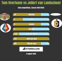 Tom Overtoom vs Jellert van Landschoot h2h player stats