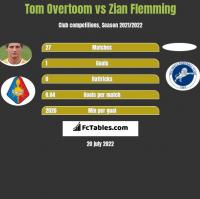 Tom Overtoom vs Zian Flemming h2h player stats