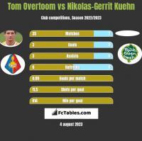 Tom Overtoom vs Nikolas-Gerrit Kuehn h2h player stats
