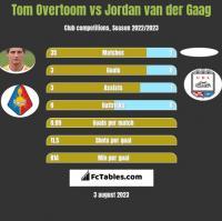 Tom Overtoom vs Jordan van der Gaag h2h player stats
