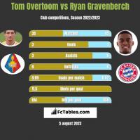 Tom Overtoom vs Ryan Gravenberch h2h player stats