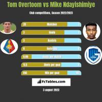 Tom Overtoom vs Mike Ndayishimiye h2h player stats