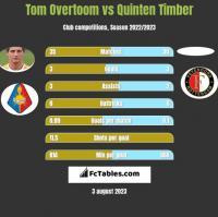 Tom Overtoom vs Quinten Timber h2h player stats