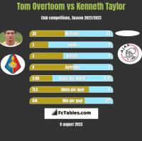 Tom Overtoom vs Kenneth Taylor h2h player stats