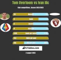 Tom Overtoom vs Ivan Ilic h2h player stats