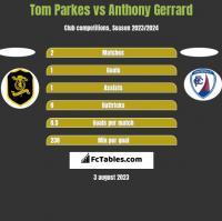 Tom Parkes vs Anthony Gerrard h2h player stats
